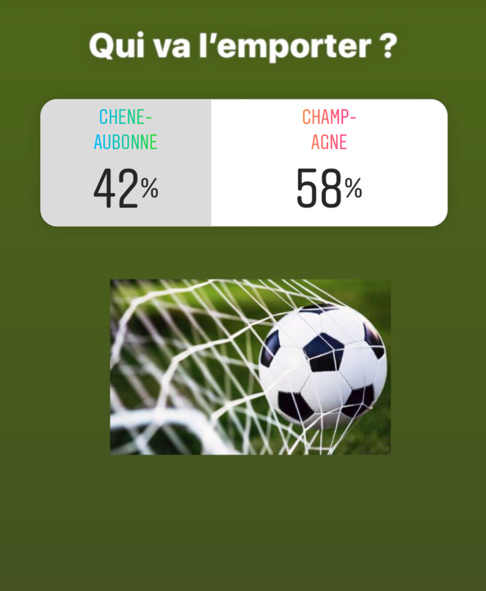 Nos lecteurs ont été 58% à pronostiquer une victoire de Champagne. Bien joué!